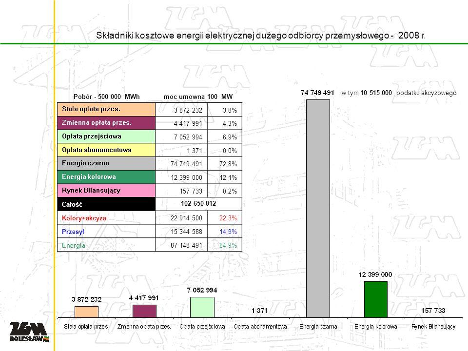Składniki kosztowe energii elektrycznej dużego odbiorcy przemysłowego - 2008 r.
