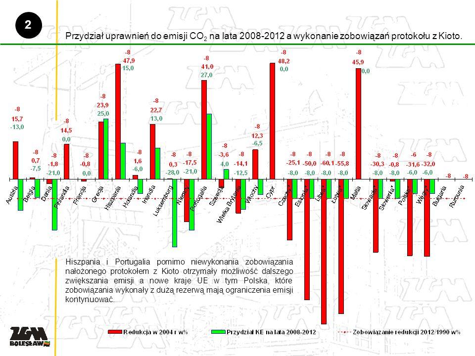 Przydział uprawnień do emisji CO 2 na lata 2008-2012 a wykonanie zobowiązań protokołu z Kioto.