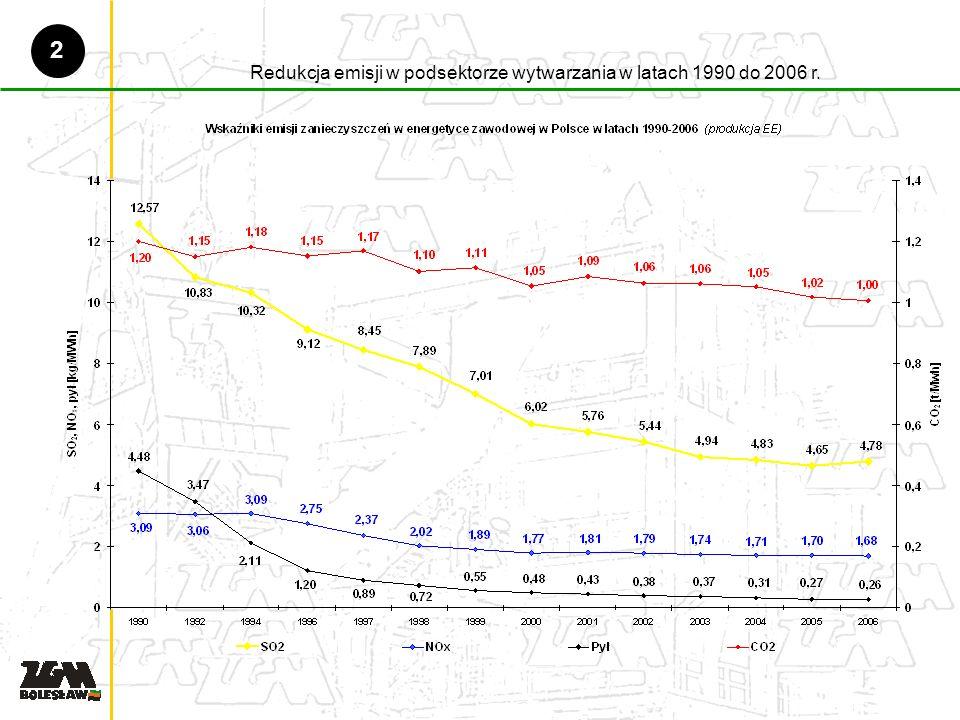 Redukcja emisji w podsektorze wytwarzania w latach 1990 do 2006 r. 2