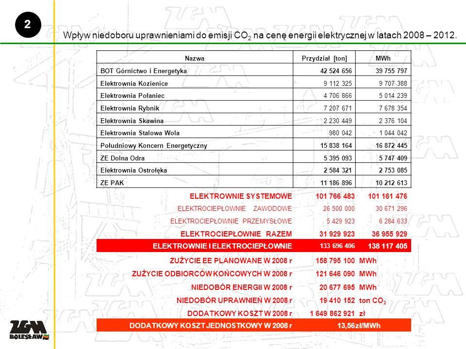 Wpływ niedoboru uprawnieniami do emisji CO 2 na cenę energii elektrycznej w latach 2008 – 2012.