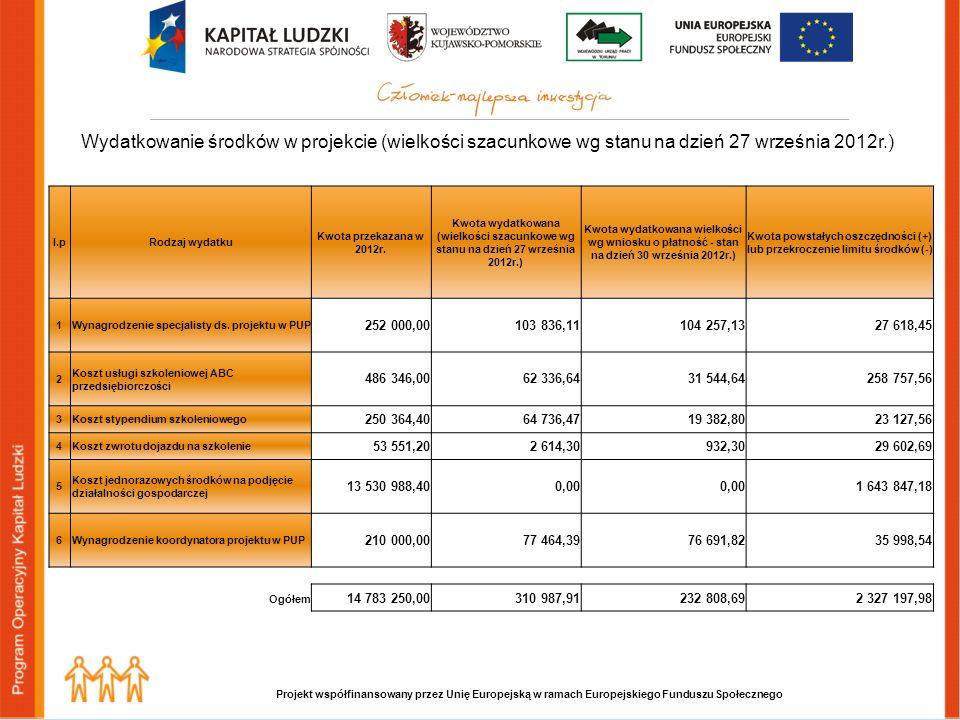 Wydatkowanie środków w projekcie (wielkości szacunkowe wg stanu na dzień 27 września 2012r.) l.pRodzaj wydatku Kwota przekazana w 2012r.