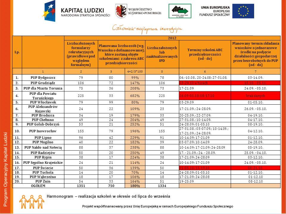 Projekt współfinansowany przez Unię Europejską w ramach Europejskiego Funduszu Społecznego Lp.