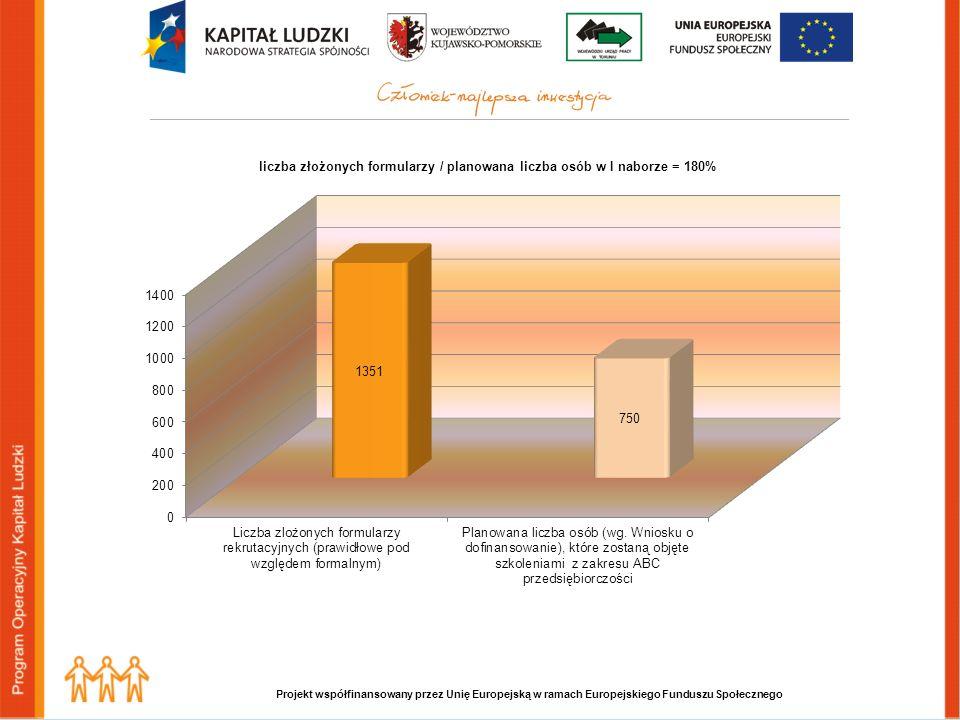 Projekt współfinansowany przez Unię Europejską w ramach Europejskiego Funduszu Społecznego Z przeprowadzonego wywiadu wynika, że spośród złożonych formularzy rekrutacyjnych największa liczba osób ubiega się ośrodki finansowe na uruchomienie działalności gospodarczych świadczących usługi budowlane, remontowe i hydrauliczne, sprzedaż (sklepy), mechanika i lakiernictwo pojazdów, usługi fryzjerskie i kosmetyczne, usługi krawieckie, usługi informatyczne, usługi finansowe, usługi fotograficzne i videofilmowania.