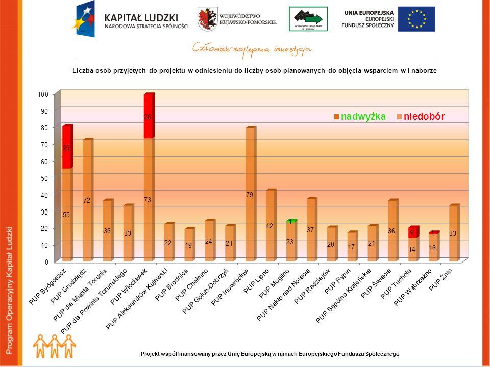 Projekt współfinansowany przez Unię Europejską w ramach Europejskiego Funduszu Społecznego Liczba osób przyjętych do projektu w odniesieniu do liczby osób planowanych do objęcia wsparciem w I naborze