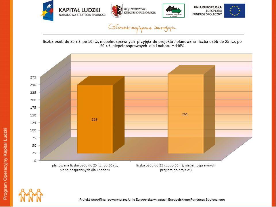 liczba osób do 25 r.ż, po 50 r.ż, niepełnosprawnych zakwalifikowana do projektu (z podziałem na powiatowe urzędy pracy)
