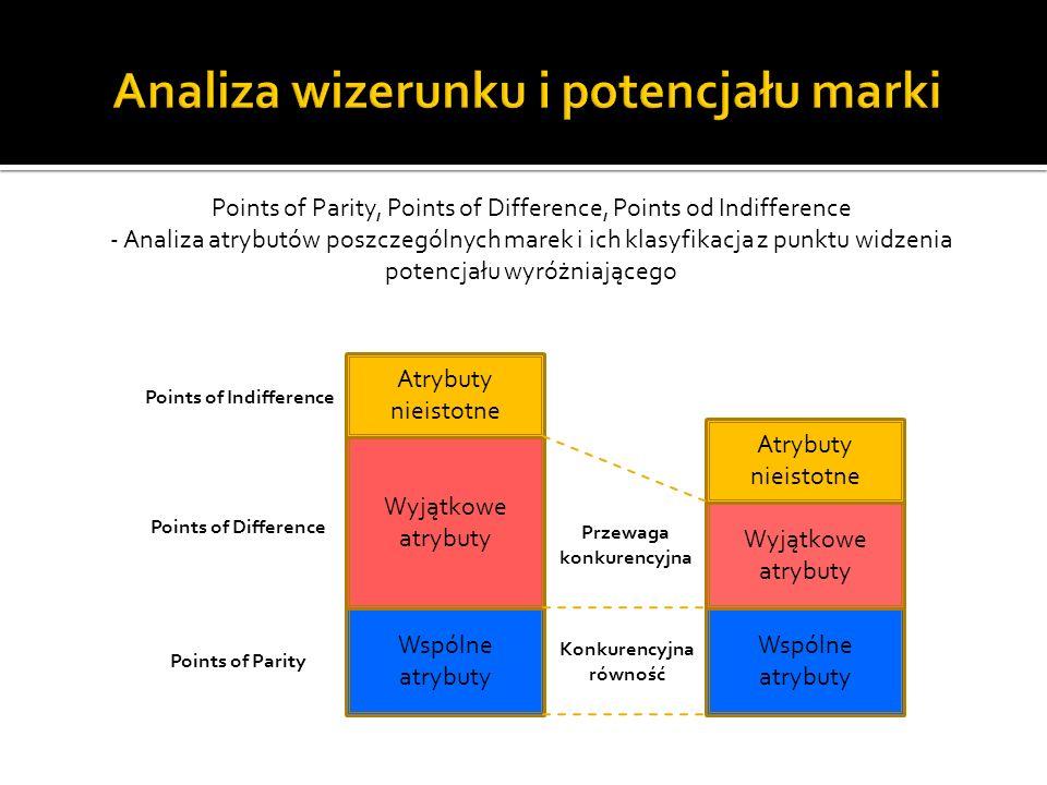 Wspólne atrybuty Wspólne atrybuty Wyjątkowe atrybuty Atrybuty nieistotne Przewaga konkurencyjna Konkurencyjna równość Points of Difference Points of P