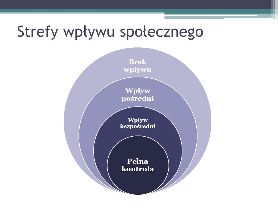 Strefy wpływu społecznego Brak wpływu Wpływ pośredni Wpływ bezpośredni Pełna kontrola