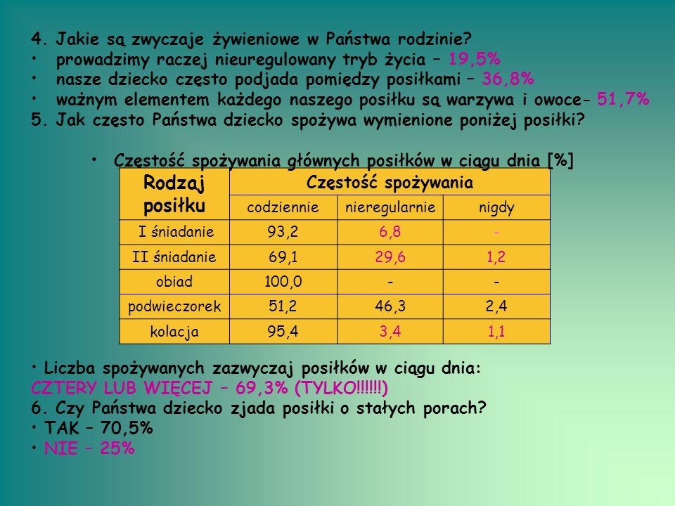 Rodzaj posiłku Częstość spożywania codziennienieregularnienigdy I śniadanie93,26,8- II śniadanie69,129,61,2 obiad100,0-- podwieczorek51,246,32,4 kolac