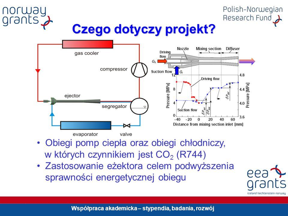 Współpraca akademicka – stypendia, badania, rozwój Dlaczego CO 2 (R744).