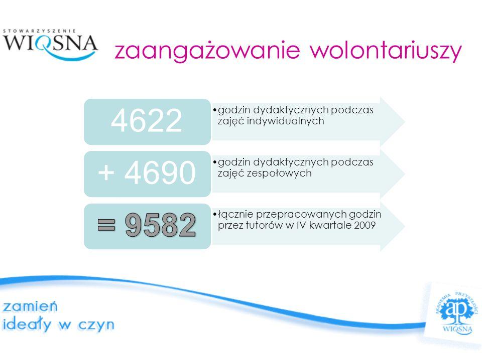 zaangażowanie wolontariuszy godzin dydaktycznych podczas zajęć indywidualnych 4622 godzin dydaktycznych podczas zajęć zespołowych + 4690 łącznie przepracowanych godzin przez tutorów w IV kwartale 2009