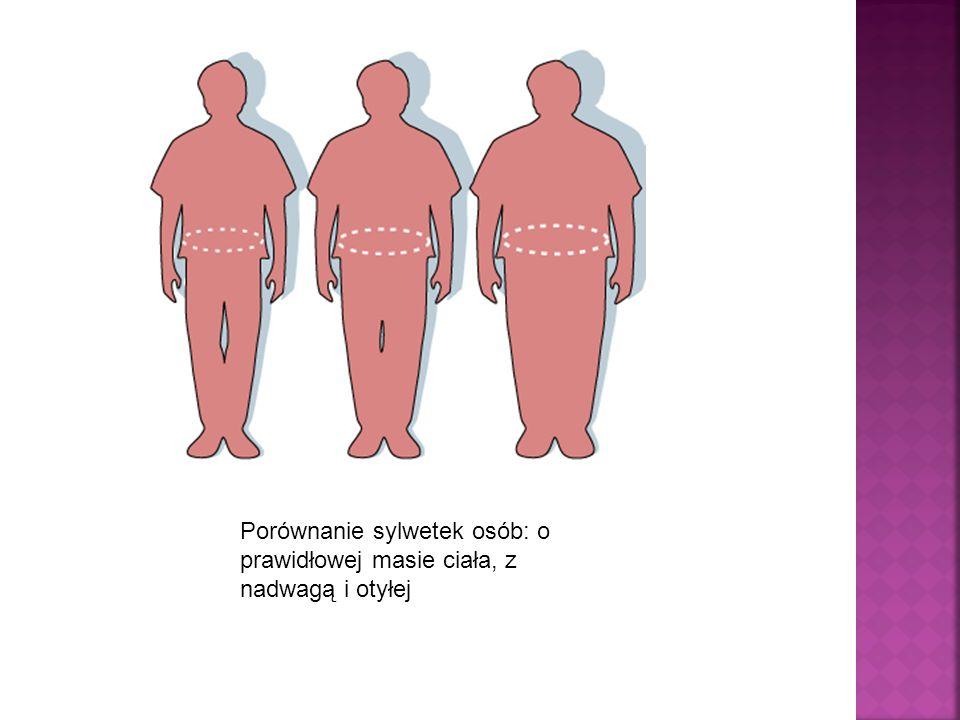 Otyłość– patologiczne nagromadzenie tkanki tłuszczowej w organizmie, przekraczające jego fizjologiczne potrzeby i możliwości adaptacyjne, mogące prowa