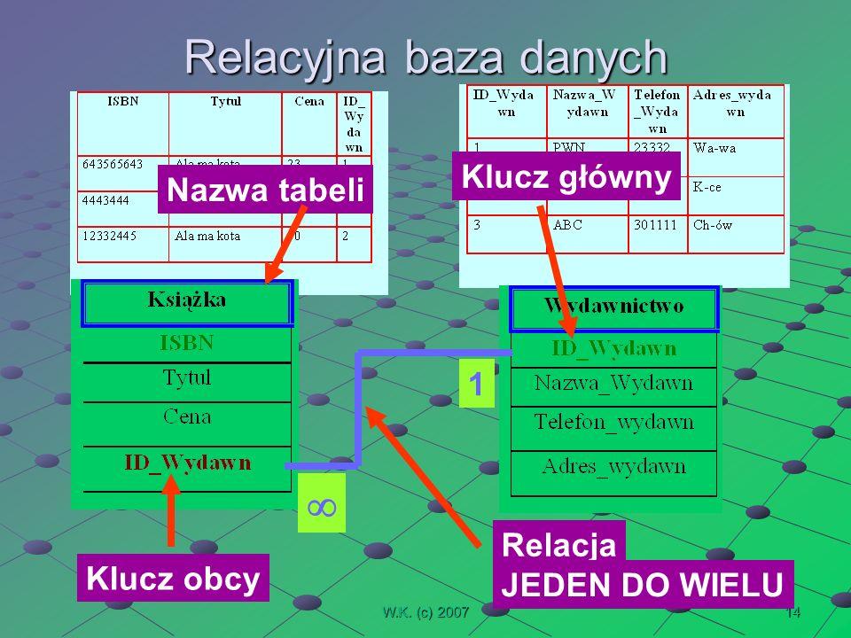 14W.K. (c) 2007 Relacyjna baza danych Nazwa tabeli Klucz główny Relacja 1 JEDEN DO WIELU Klucz obcy