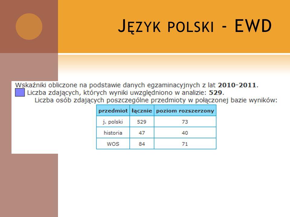 J ĘZYK POLSKI - EWD