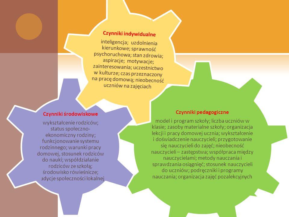 Czynniki pedagogiczne model i program szkoły; liczba uczniów w klasie; zasoby materialne szkoły; organizacja lekcji i pracy domowej ucznia; wykształcenie i doświadczenie nauczycieli; przygotowanie się nauczycieli do zajęć; nieobecność nauczycieli – zastępstwa; współpraca między nauczycielami; metody nauczania i sprawdzania osiągnięć; stosunek nauczycieli do uczniów; podręczniki i programy nauczania; organizacja zajęć pozalekcyjnych Czynniki środowiskowe wykształcenie rodziców; status społeczno- ekonomiczny rodziny; funkcjonowanie systemu rodzinnego; warunki pracy domowej, stosunek rodziców do nauki; współdziałanie rodziców ze szkołą; środowisko rówieśnicze; tradycje społeczności lokalnej Czynniki indywidualne inteligencja; uzdolnienia kierunkowe; sprawność psychoruchowa; stan zdrowia; aspiracje; motywacje; zainteresowania; uczestnictwo w kulturze; czas przeznaczony na pracę domową; nieobecność uczniów na zajęciach