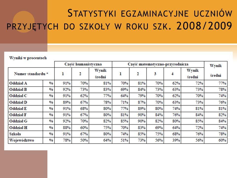 A NALIZA UCZNIÓW PRZYJĘTYCH DO SZKOŁY W ROKU SZK. 2008/2009