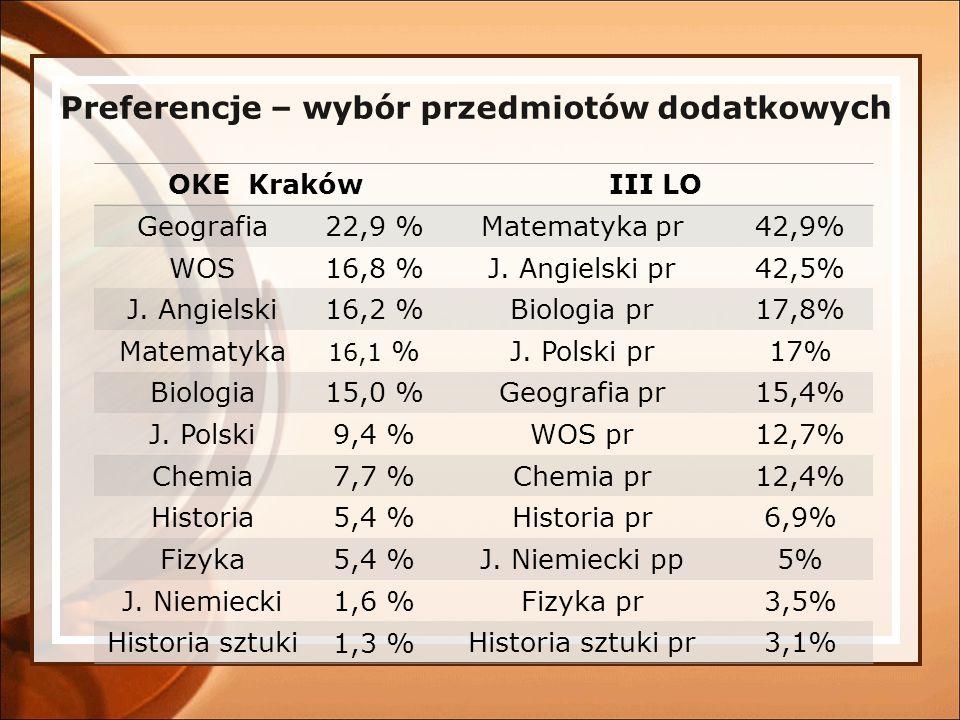 Preferencje – wybór przedmiotów dodatkow ych OKE KrakówIII LO Geografia22,9 %Matematyka pr42,9% WOS16,8 %J. Angielski pr42,5% J. Angielski16,2 %Biolog