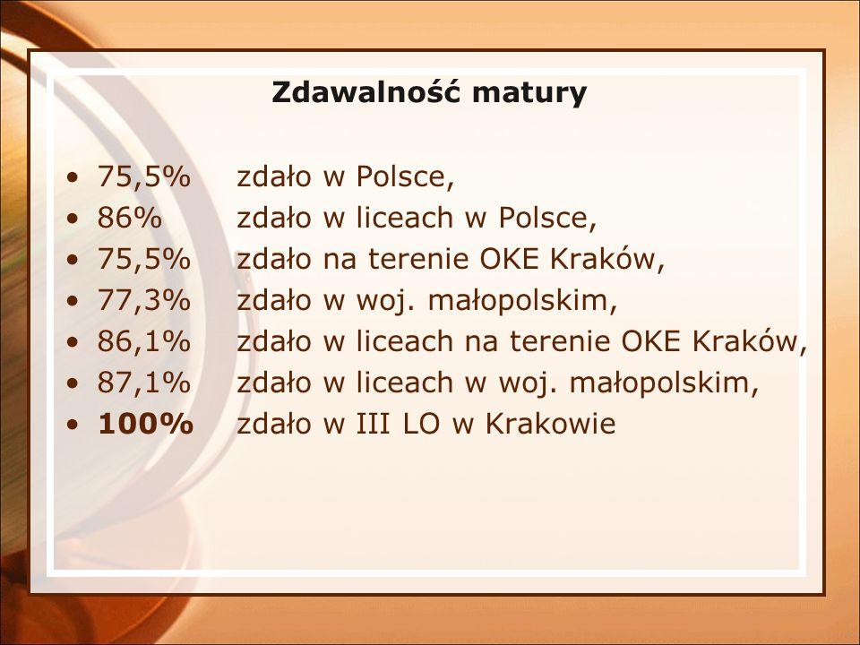 Zdawalność matury 75,5% zdało w Polsce, 86% zdało w liceach w Polsce, 75,5% zdało na terenie OKE Kraków, 77,3% zdało w woj. małopolskim, 86,1% zdało w