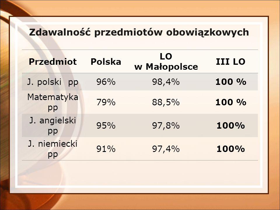Zdawalność przedmiotów obowiązkowych PrzedmiotPolska LO w Małopolsce III LO J. polski pp96%98,4%100 % Matematyka pp 79%88,5%100 % J. angielski pp 95%9