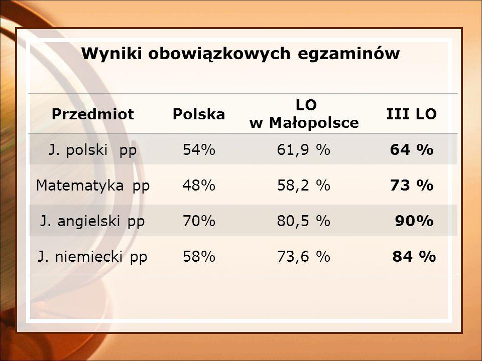 Wyniki obowiązkowych egzaminów PrzedmiotPolska LO w Małopolsce III LO J. polski pp54%61,9 %64 % Matematyka pp48%58,2 %73 % J. angielski pp70%80,5 % 90