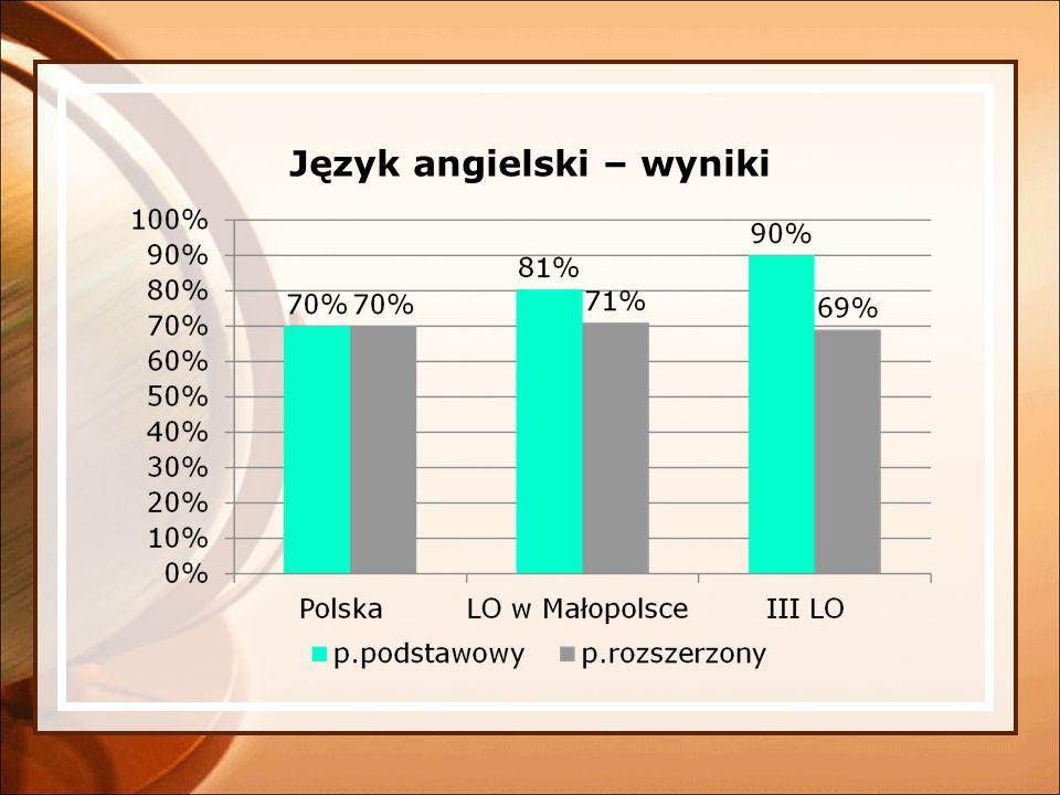 Język angielski – wyniki