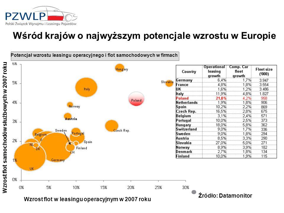 Wśród krajów o najwyższym potencjale wzrostu w Europie Potencjał wzrostu leasingu operacyjnego i flot samochodowych w firmach Wzrost flot w leasingu operacyjnym w 2007 roku Wzrost flot samochodów służbowych w 2007 roku Źródło: Datamonitor