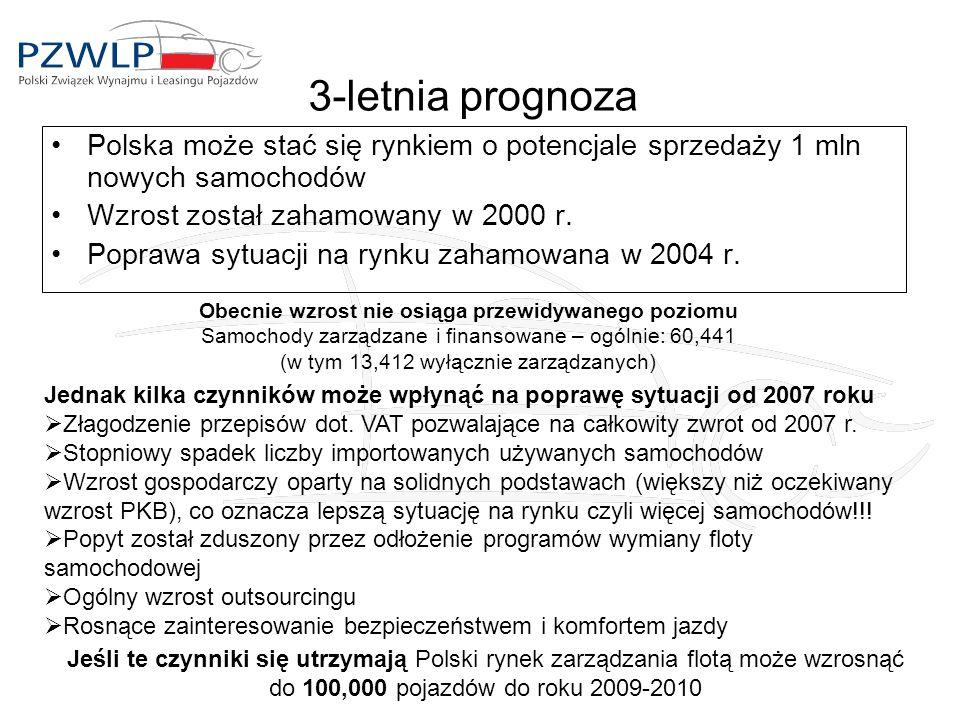 3-letnia prognoza Polska może stać się rynkiem o potencjale sprzedaży 1 mln nowych samochodów Wzrost został zahamowany w 2000 r.