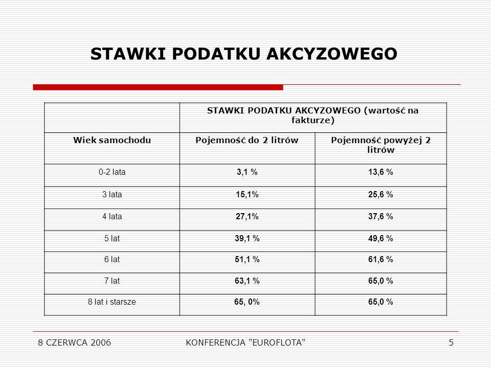 8 CZERWCA 2006KONFERENCJA EUROFLOTA 5 STAWKI PODATKU AKCYZOWEGO (wartość na fakturze) Wiek samochoduPojemność do 2 litrówPojemność powyżej 2 litrów 0-2 lata3,1 %13,6 % 3 lata15,1%25,6 % 4 lata27,1%37,6 % 5 lat39,1 %49,6 % 6 lat51,1 %61,6 % 7 lat63,1 %65,0 % 8 lat i starsze65, 0% STAWKI PODATKU AKCYZOWEGO