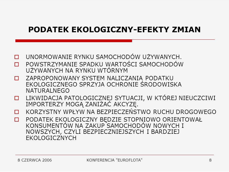 8 CZERWCA 2006KONFERENCJA EUROFLOTA 8 PODATEK EKOLOGICZNY-EFEKTY ZMIAN UNORMOWANIE RYNKU SAMOCHODÓW UŻYWANYCH.