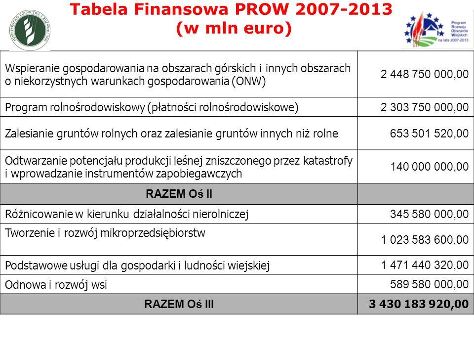 Tabela Finansowa PROW 2007-2013 (w mln euro) Wspieranie gospodarowania na obszarach górskich i innych obszarach o niekorzystnych warunkach gospodarowania (ONW) 2 448 750 000,00 Program rolnośrodowiskowy (płatności rolnośrodowiskowe) 2 303 750 000,00 Zalesianie gruntów rolnych oraz zalesianie gruntów innych niż rolne 653 501 520,00 Odtwarzanie potencjału produkcji leśnej zniszczonego przez katastrofy i wprowadzanie instrumentów zapobiegawczych 140 000 000,00 RAZEM Oś II Różnicowanie w kierunku działalności nierolniczej 345 580 000,00 Tworzenie i rozwój mikroprzedsiębiorstw 1 023 583 600,00 Podstawowe usługi dla gospodarki i ludności wiejskiej 1 471 440 320,00 Odnowa i rozwój wsi 589 580 000,00 RAZEM Oś III 3 430 183 920,00