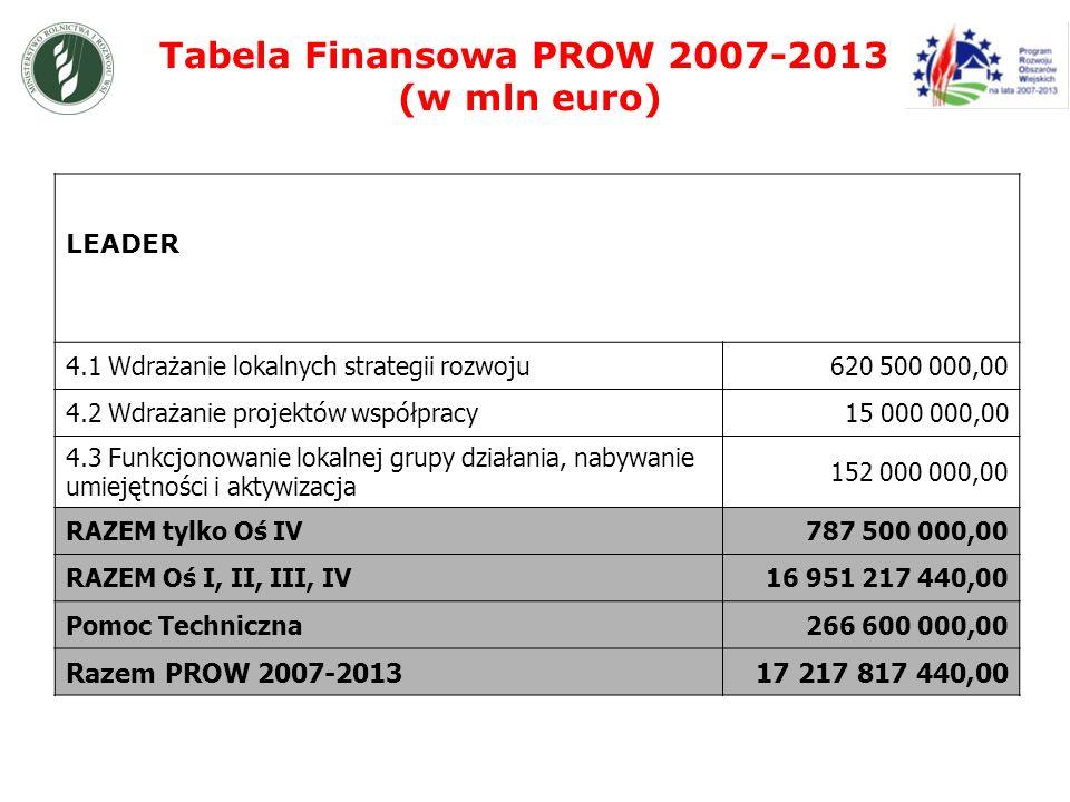 Tabela Finansowa PROW 2007-2013 (w mln euro) LEADER 4.1 Wdrażanie lokalnych strategii rozwoju620 500 000,00 4.2 Wdrażanie projektów współpracy15 000 000,00 4.3 Funkcjonowanie lokalnej grupy działania, nabywanie umiejętności i aktywizacja 152 000 000,00 RAZEM tylko Oś IV787 500 000,00 RAZEM Oś I, II, III, IV16 951 217 440,00 Pomoc Techniczna266 600 000,00 Razem PROW 2007-201317 217 817 440,00