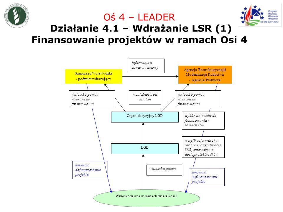 Agencja Restrukturyzacji i Modernizacji Rolnictwa - Agencja Płatnicza Samorząd Wojewódzki - podmiot wdrażający Wnioskodawca w ramach działań osi 3 informacja o zawarciu umowy LGD umowa o dofinansowanie projektu Organ decyzyjny LGD w zależności od działań wnioski o pomoc wybrane do finansowania wybór wniosków do finansowania w ramach LSR weryfikacja wniosku oraz ocena zgodności z LSR, sprawdzenie dostępności środków wniosek o pomoc umowa o dofinansowanie projektu Oś 4 – LEADER Działanie 4.1 – Wdrażanie LSR (1) Finansowanie projektów w ramach Osi 4