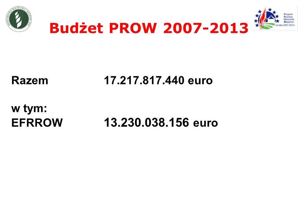 Budżet PROW 2007-2013 Razem 17.217.817.440 euro w tym: EFRROW 13.230.038.156 euro