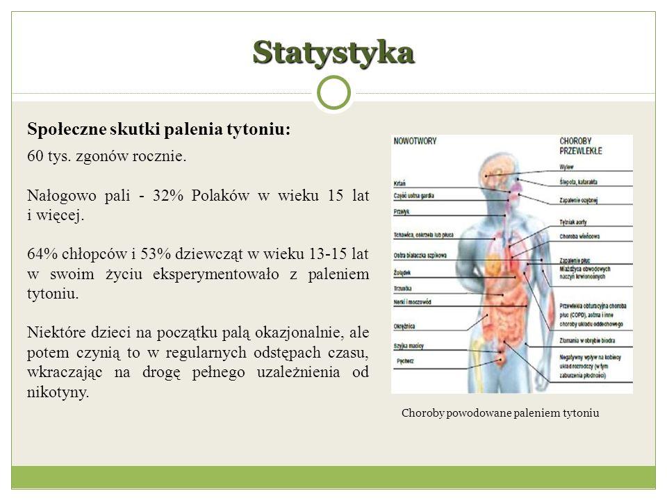 Statystyka Choroby powodowane paleniem tytoniu Społeczne skutki palenia tytoniu: 60 tys.