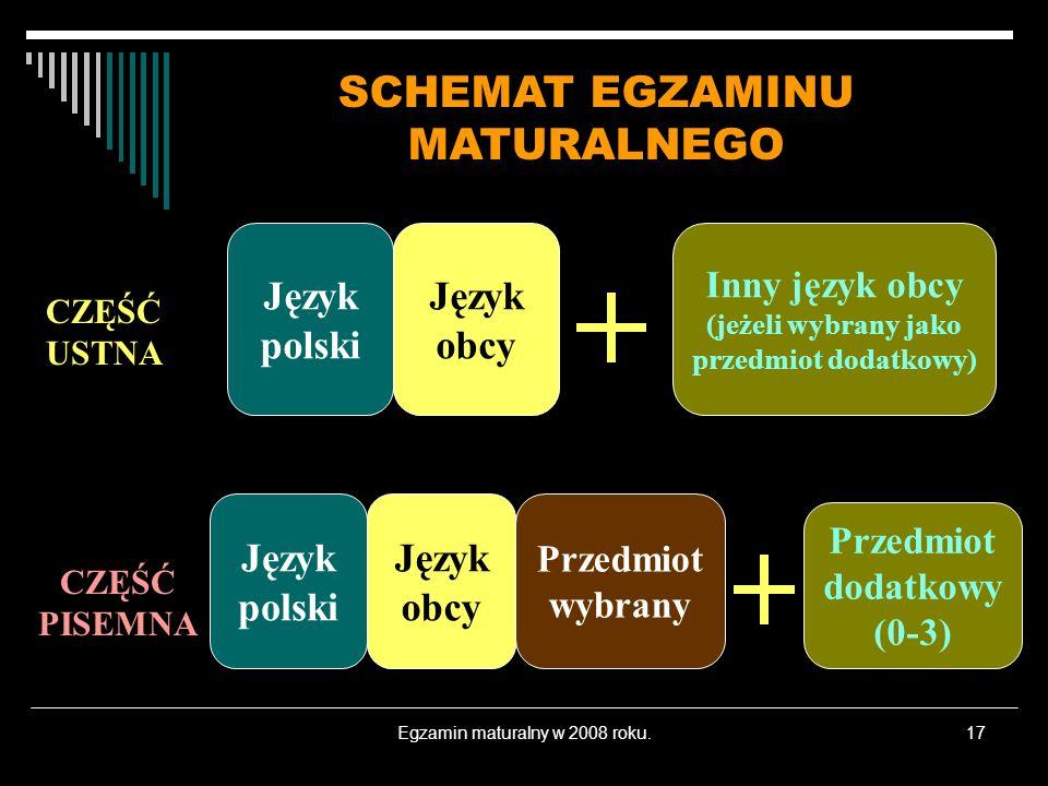 Egzamin maturalny w 2008 roku.17 CZĘŚĆ USTNA CZĘŚĆ PISEMNA Język polski Język obcy Przedmiot wybrany Inny język obcy (jeżeli wybrany jako przedmiot dodatkowy) Przedmiot dodatkowy (0-3) SCHEMAT EGZAMINU MATURALNEGO