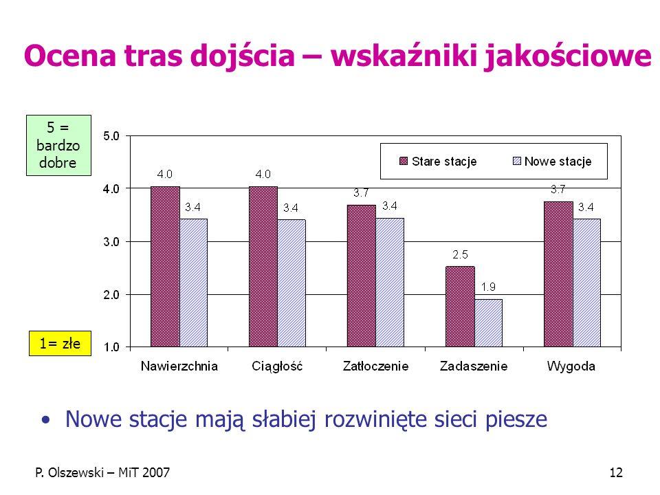 P. Olszewski – MiT 200712 Ocena tras dojścia – wskaźniki jakościowe Nowe stacje mają słabiej rozwinięte sieci piesze 5 = bardzo dobre 1= złe