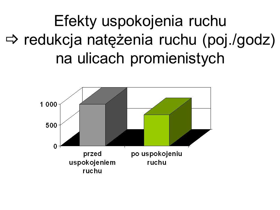Efekty uspokojenia ruchu redukcja natężenia ruchu (poj./godz) na ulicach promienistych