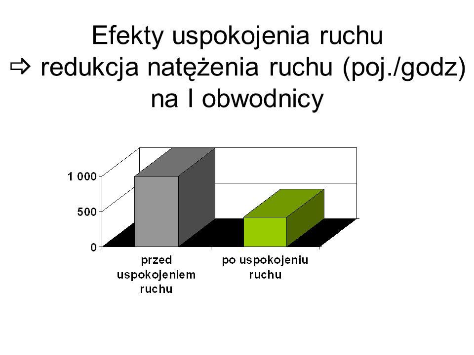 Efekty uspokojenia ruchu redukcja natężenia ruchu (poj./godz) na I obwodnicy