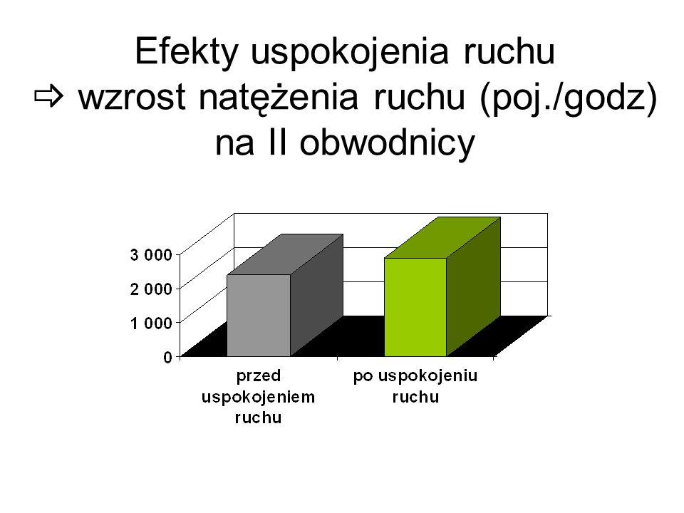 Efekty uspokojenia ruchu wzrost natężenia ruchu (poj./godz) na II obwodnicy