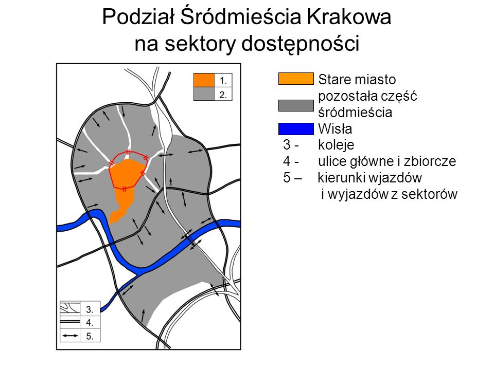 Podział Śródmieścia Krakowa na sektory dostępności Stare miasto pozostała część śródmieścia Wisła 3 - koleje 4 - ulice główne i zbiorcze 5 – kierunki