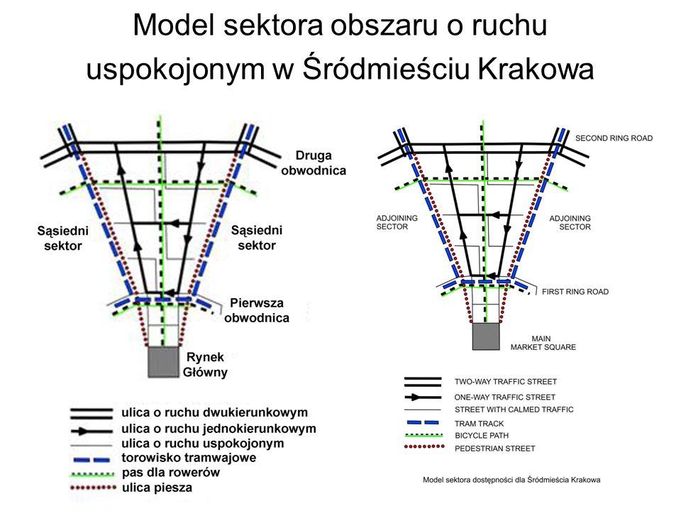 WNIOSKI Rozwiązania modelowe ruchu uspokojonego oraz pieszego w Śródmieściu Krakowa, w tym zasada podziału obszaru na sektory dostępności cenna inspiracja dla założeń dla w pełni kompletnego rozwiązania Opracowywana nowa organizacji ruchu w Śródmieściu wobec licznych sprzeciwów wypracowanie kompromisu W warunkach demokratycznego społeczeństwa pluralistycznego trudno uzyskać akceptację radykalnych rozwiązań modelowych