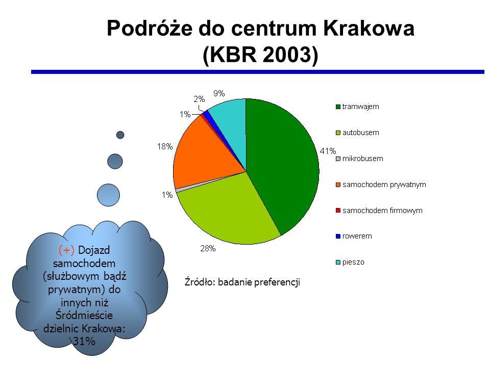 Podróże do centrum Krakowa (KBR 2003) (+) Dojazd samochodem (służbowym bądź prywatnym) do innych niż Śródmieście dzielnic Krakowa: 31% Źródło: badanie