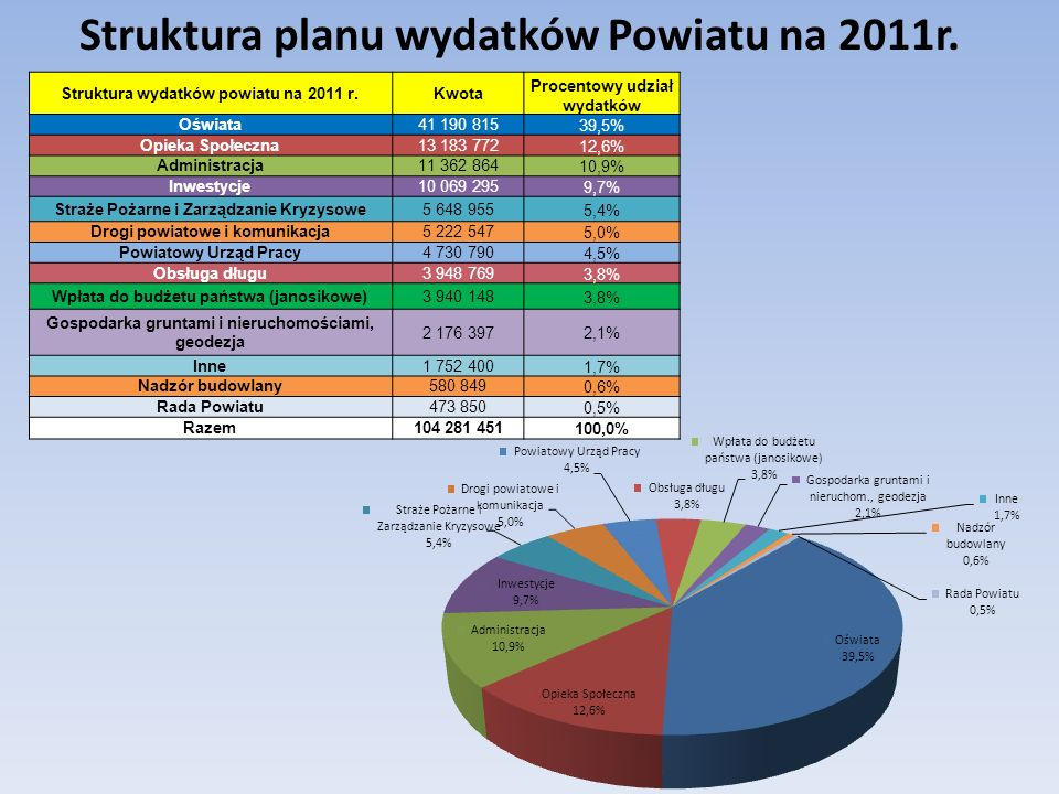 Struktura wydatków powiatu na 2011 r.Kwota Procentowy udział wydatków Oświata41 190 81539,5% Opieka Społeczna13 183 77212,6% Administracja11 362 86410,9% Inwestycje10 069 2959,7% Straże Pożarne i Zarządzanie Kryzysowe5 648 9555,4% Drogi powiatowe i komunikacja5 222 5475,0% Powiatowy Urząd Pracy4 730 7904,5% Obsługa długu3 948 7693,8% Wpłata do budżetu państwa (janosikowe)3 940 1483,8% Gospodarka gruntami i nieruchomościami, geodezja 2 176 3972,1% Inne1 752 4001,7% Nadzór budowlany580 8490,6% Rada Powiatu473 8500,5% Razem104 281 451100,0% Struktura planu wydatków Powiatu na 2011r.
