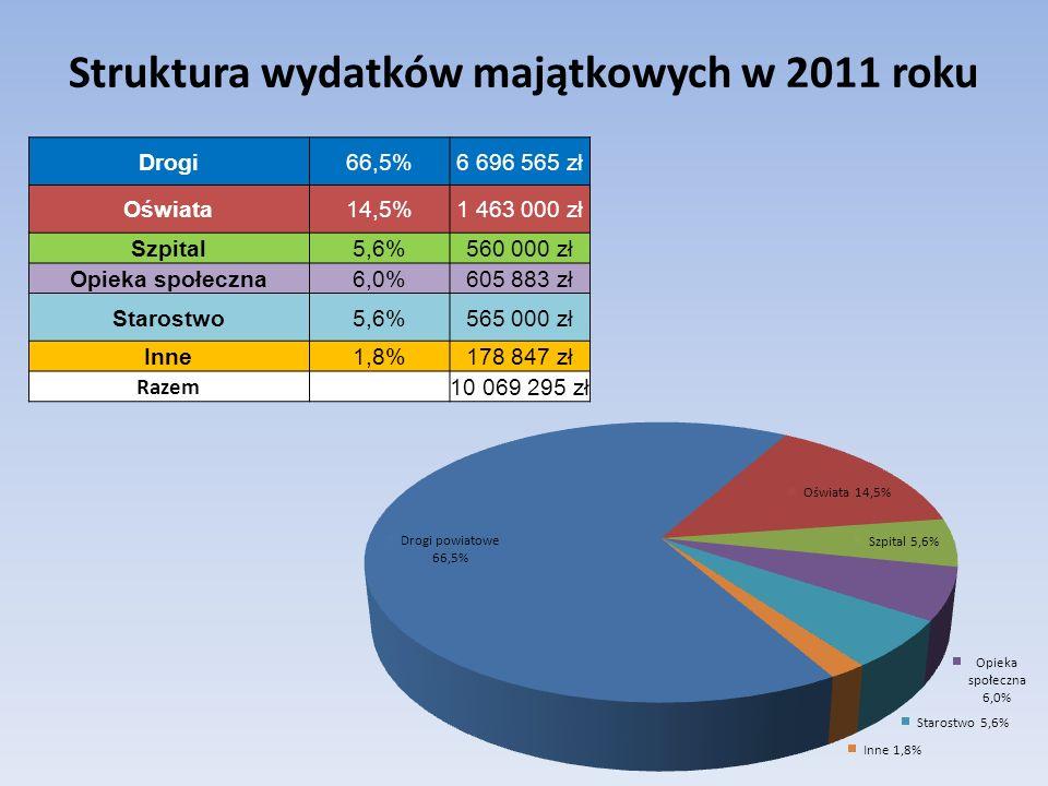 Struktura wydatków majątkowych w 2011 roku Drogi66,5%6 696 565 zł Oświata14,5%1 463 000 zł Szpital5,6%560 000 zł Opieka społeczna6,0%605 883 zł Starostwo5,6%565 000 zł Inne1,8%178 847 zł Razem 10 069 295 zł