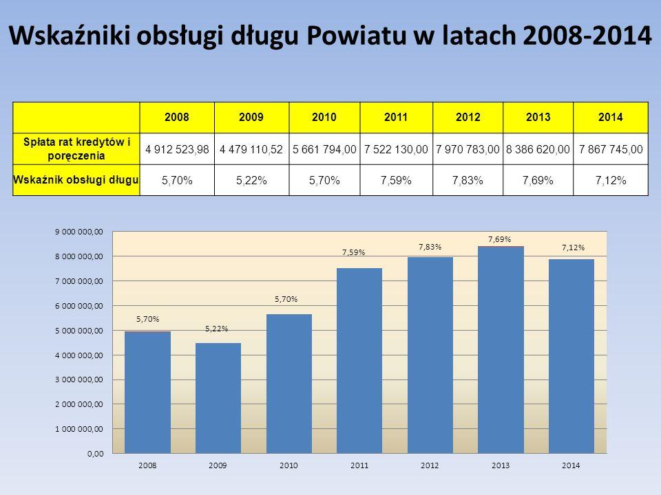 Wskaźniki obsługi długu Powiatu w latach 2008-2014 2008200920102011201220132014 Spłata rat kredytów i poręczenia 4 912 523,984 479 110,525 661 794,007 522 130,007 970 783,008 386 620,007 867 745,00 Wskaźnik obsługi długu5,70%5,22%5,70%7,59%7,83%7,69%7,12%