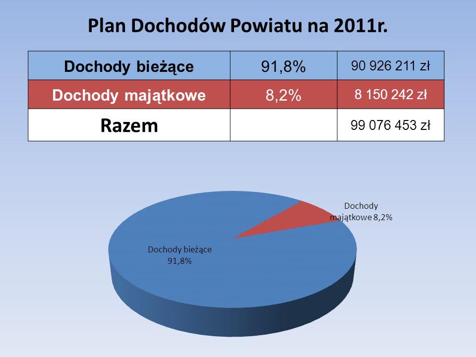 Struktura dochodów powiatu na 2011 r.Kwota Procentowy udział źródeł dochodów Subwencja oświatowa i równoważąca39 518 10739,9% Udziały w podatku PIT i CIT27 430 63027,6% Dotacje na zadania zlecone9 401 7479,5% Dochody ze sprzedaży mienia6 414 1446,5% Dochody z komunikacji i świadczonych usług 6 272 5686,3% Dotacje na zadania własna i realizowane na podst.