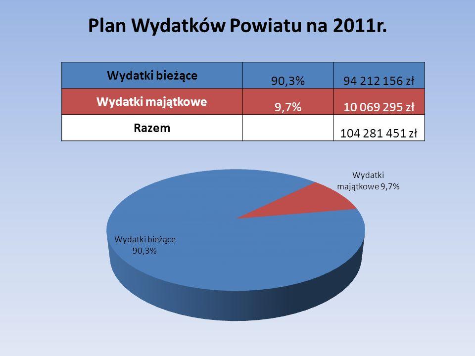 wynagrodzenia i pochodne59,5%62 049 119 zł wydatki związane z realizacją ich statutowych zadań 21,9%22 886 316 zł dotacje na zadania bieżące2,0%2 133 798 zł świadczenia na rzecz osób fizycznych2,3%2 370 182 zł wydatki na programy finansowane z udziałem środków UE - zadania bieżące 0,8%823 972 zł wypłaty z tytułu poręczeń i gwarancji1,9%1 935 362 zł obsługa długu1,9%2 013 407 zł Wydatki majątkowe 9,7%10 069 295 zł 100,0% 104 281 451 zł Struktura Planu Wydatków Powiatu w 2011r.