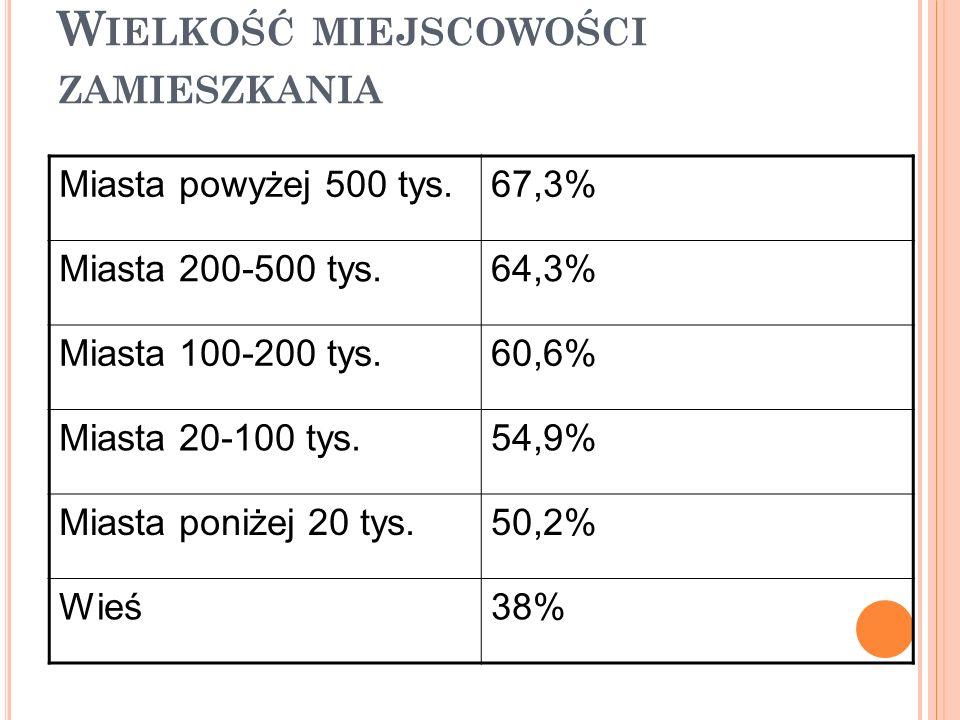 W IELKOŚĆ MIEJSCOWOŚCI ZAMIESZKANIA Miasta powyżej 500 tys.67,3% Miasta 200-500 tys.64,3% Miasta 100-200 tys.60,6% Miasta 20-100 tys.54,9% Miasta poniżej 20 tys.50,2% Wieś38%