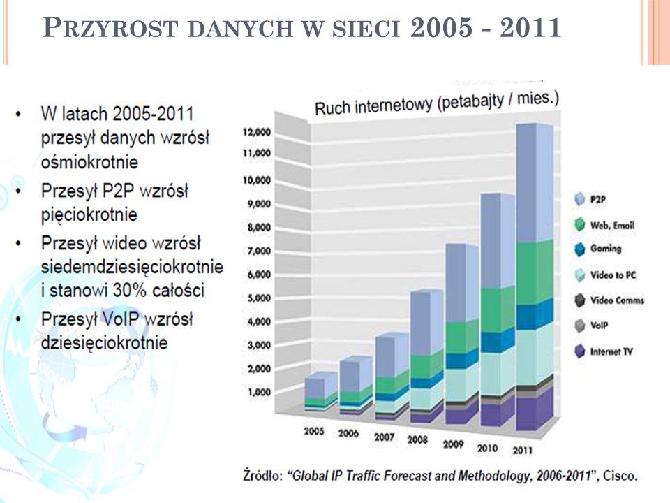 P RZYROST DANYCH W SIECI 2005 - 2011