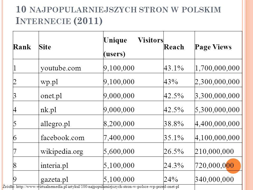 10 NAJPOPULARNIEJSZYCH STRON W POLSKIM I NTERNECIE (2011) RankSite Unique Visitors (users) ReachPage Views 1 youtube.com9,100,00043.1%1,700,000,000 2 wp.pl9,100,00043%2,300,000,000 3 onet.pl9,000,00042.5%3,300,000,000 4 nk.pl9,000,00042.5%5,300,000,000 5 allegro.pl8,200,00038.8%4,400,000,000 6 facebook.com7,400,00035.1%4,100,000,000 7 wikipedia.org5,600,00026.5%210,000,000 8 interia.pl5,100,00024.3%720,000,000 9 gazeta.pl5,100,00024%340,000,000 10 chomikuj.pl2,900,00013.5%120,000,000 Źródło: http://www.wirtualnemedia.pl/artykul/100-najpopularniejszych-stron-w-polsce-wp-przed-onet-pl