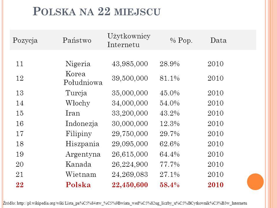 P OLSKA NA 22 MIEJSCU 11 Nigeria43,985,00028.9%2010 12 Korea Południowa 39,500,00081.1%2010 13 Turcja35,000,00045.0%2010 14 Włochy34,000,00054.0%2010 15 Iran33,200,00043.2%2010 16 Indonezja30,000,00012.3%2010 17 Filipiny29,750,00029.7%2010 18 Hiszpania29,095,00062.6%2010 19 Argentyna26,615,00064.4%2010 20 Kanada26,224,90077.7%2010 21 Wietnam24,269,08327.1%2010 22 Polska22,450,60058.4%2010 PozycjaPaństwo Użytkownicy Internetu % Pop.Data Źr ó dło: http://pl.wikipedia.org/wiki/Lista_pa%C5%84stw_%C5%9Bwiata_wed%C5%82ug_liczby_u%C5%BCytkownik%C3%B3w_Internetu